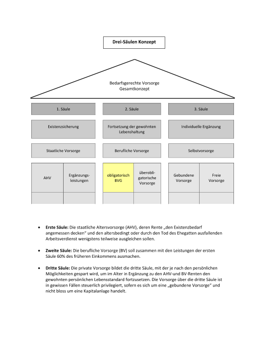 Drei-Säulen-Konzept