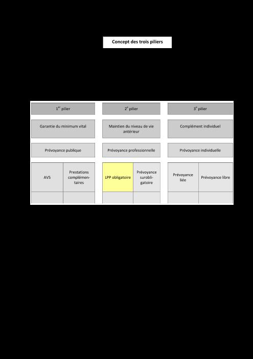 Concept des trois piliers