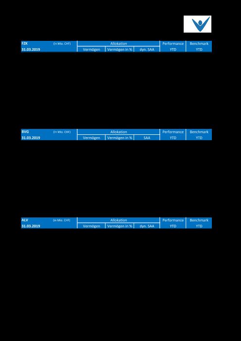 Affectation et performance actuelles par catégorie de placement